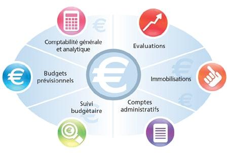 Quel est l'objectif de la comptabilité générale ?